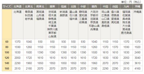 ヤマト運輸宅急便の料金一覧表